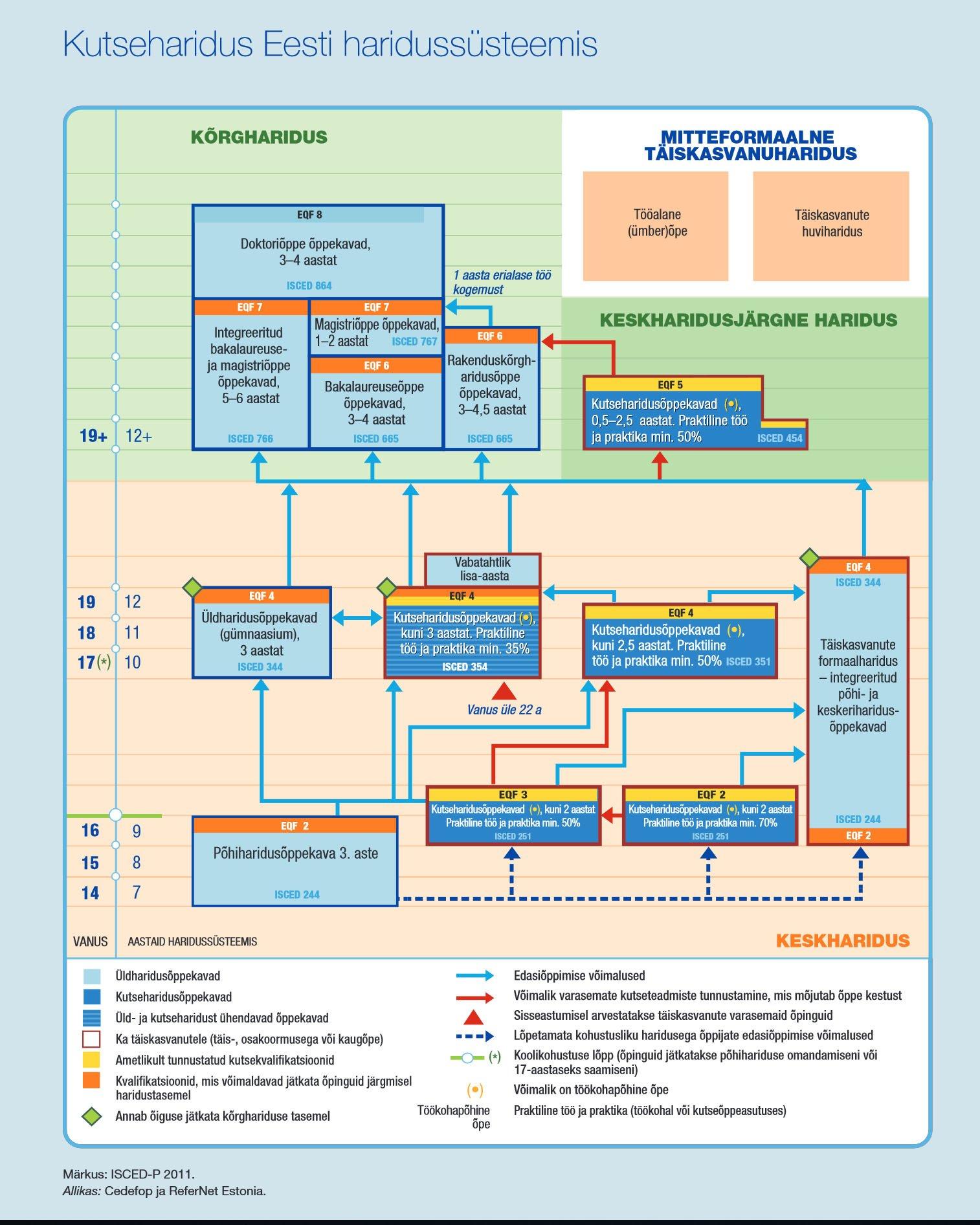Kutseharidus Eesti haridussüsteemis